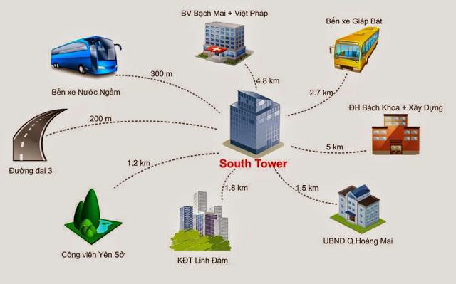 Liên kết vùng của chung cư South Tower Hoàng Liệt